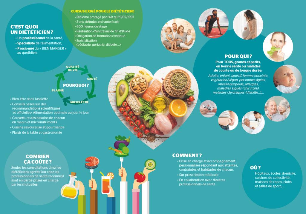 Prends ton alimentation en main, consulte un diététicien
